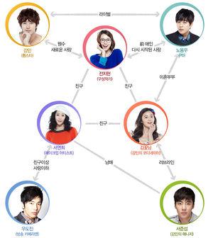 my shining girl korean drama wikipedia