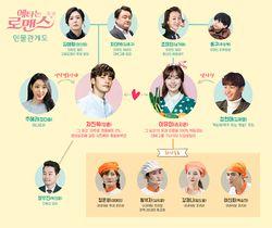 My Secret Romance - DramaWiki