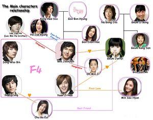 Cast[edit]. Boys Over Flowers Correlation Chart
