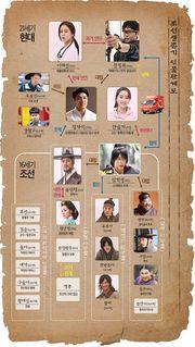 Joseon Survival - DramaWiki