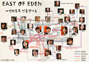East of Eden (MBC) - DramaWiki